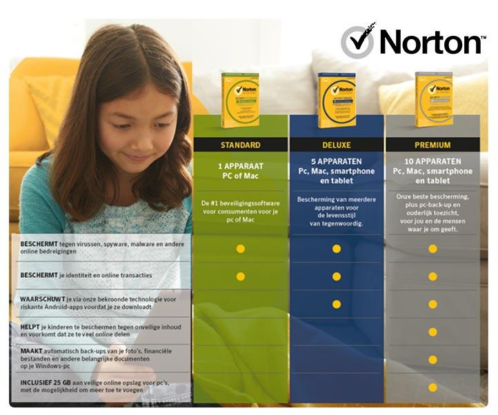 Norton overzicht