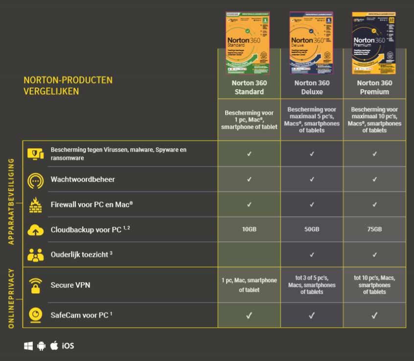 Norton 360 overzicht Standard Deluxe Premium