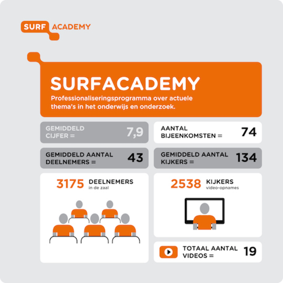 SURFacademy