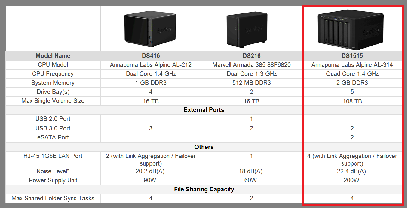 Synology Ds1515